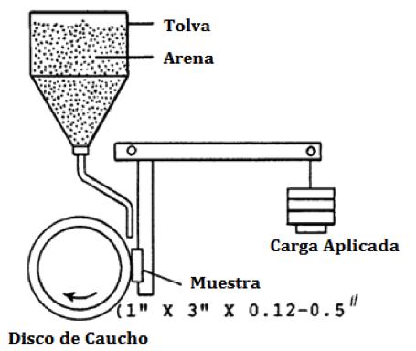Estimación de desgaste de aceros utilizados en la fabricación de dientes de retroexcavadora